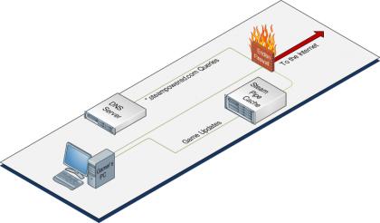 Lantastic Steam Cache Network
